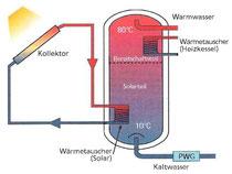 Bild 1: Solaranlage mit einem Kalkschutzgerät