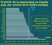 Precios de la electricidad en la UE