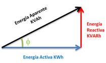 Triángulo de potencias eléctricas