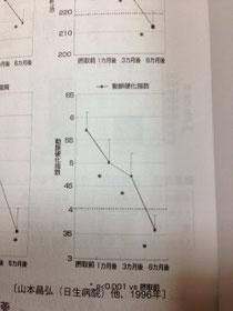 動脈硬化指数の変化