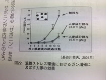 高麗人参のガン細胞増殖抑制
