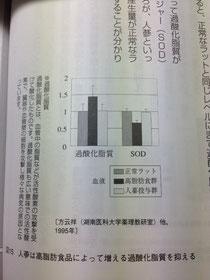 過酸化脂質抑制