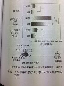 ガン転移に及ぼす人参サポニン代謝物の効果