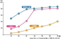国・年代別ピロリ菌感染率
