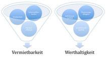Gebündelter Bezug einzelner DGNB Kriterien zu Marktrisiken