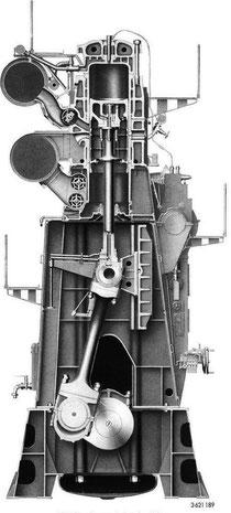 Schnitt durch den Hauptmotor, ein langsamlaufender Zweitaktmotor (Quelle MAN)