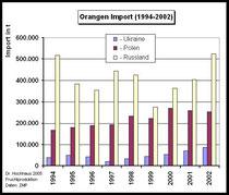 Bild 2: Ukraine, Polen und Russland, Importe von Apfelsinen und Mandarinen von 1994-2002 (Da-ten: ZMP) MP)