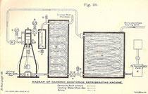 Prinzip einer CO2-Kälteanlage (Quelle Wikipedia)