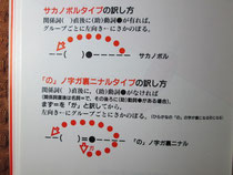 2-2訳さないwhich/上下図を含む一文章の述語と直訳