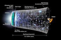 Inflation poses that the universe initially expanded far faster than the speed of light (Credit: NASA)