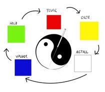 Ernährung nach den fünf Elementen der traditionellen chinesischen Medizin