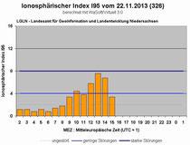 Quelle: Landesamt für Geoinformation und Landentwicklung Niedersachsen (LGLN)