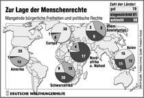 Quelle: http://www.exil-club.de/groups/menschenrechte/_hpgen_content1.htm