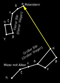 Auffinden des Polarsterns. (Wikipedia, Flups)