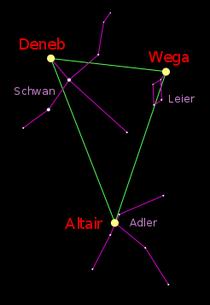 Das Sommerdreieck (grün) mit den Sternbildern Schwan, Leier, Adler (durch violette Striche angedeutet). Die Namen der Sterne des Sommerdreiecks in rot. (Wikipedia, Pietz)