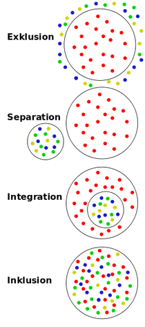 Grafik aus: http://de.wikipedia.org/wiki/Inklusion_(Pädagogik)