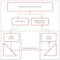 GasFinderPTの構造