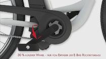 Rücktrittbremse beim Impulse 2.0 Antrieb für e-Bikes