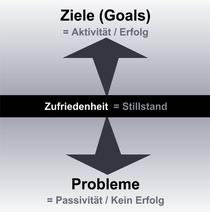 Die Polarität zwischen Ziele (aktiv, erfolgreich) und Probleme (passiv, nicht erfolgreich)