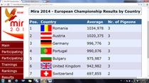 Länderwertung EM 2014