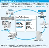 地域調剤情報共有システム