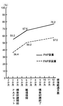 図1 PAP装着の効果