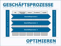 Geschäftsprozesse, Prozessmanagement