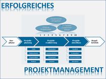 Projektmanagement, Unbestimmtheit, Dynamik