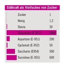 Süsskraft Tabelle Süssstoffe