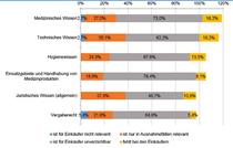 Studie Monitor Einkauf und IT, Wegweiser 2016