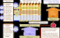 Prozeßorganisation: Zweistufige Cost plus-Kalkulation