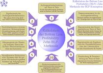 Zehn Merkmale der Bottom Line-Kalkulation