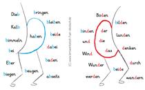 Übungen b und d, b und d verwechseln, b oder d Grundschule, b oder d Arbeitsblätter, b oder d Förderschule, visuelle Wahrnehmungsstörung, visuelle Problemlaute b oder d
