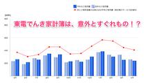 東電でんき家計簿は、意外とすぐれもの!?グラフ化サービス