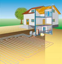 Sole-Wasser-Wärmepumpe mit Erdkollektoren