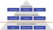 Kulturebenen-Modell nach Schein [Link zu Wikipedia]