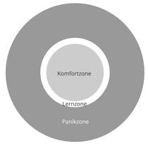 Grafik: Komfort-, Lern- & Panikzone