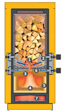 Details bei der Verbrennung
