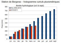 histogramme cumul pluviométrique station de Bergerac 2010 2011