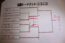 決勝トーナメント(Mixニコニコ)