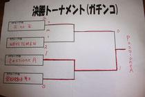 決勝トーナメント(ガチンコ)