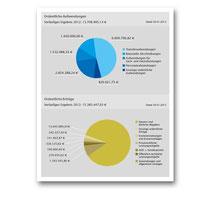 Businessgrafiken für Geschäftsbericht für Mailer & Hoffmann.