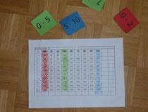In der 3. Klasse kann man mit dem 10er Einmaleins genauso verfahren.