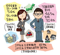 仕事 職業 就職率