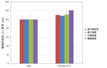 機械的強度の比較(ABS、PolyMax PLA)