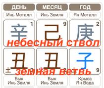 Синь Чоу - бык в доме брака на земной тарелке