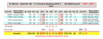 14. Spieltag: Rot Weiß Gerach - FC Eintracht Bamberg 2