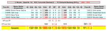 3. Spieltag: RSC Oberhaid 2 - FC Eintracht Bamberg 2 g