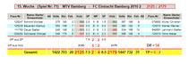 15. Spieltag: MTV Bamberg - FC Eintracht Bamberg 2