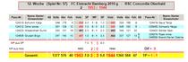 11. Spieltag: FC Eintracht Bamberg 2 g - RSC Conc. Oberhaid 2